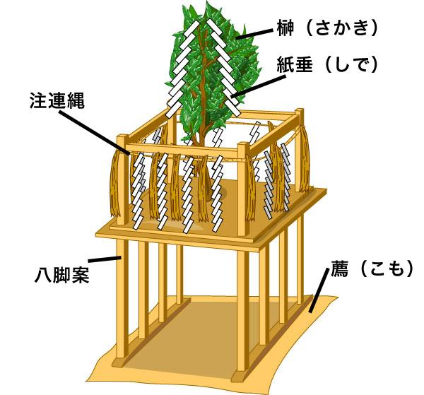 神社人 - 神社用語(神籬)